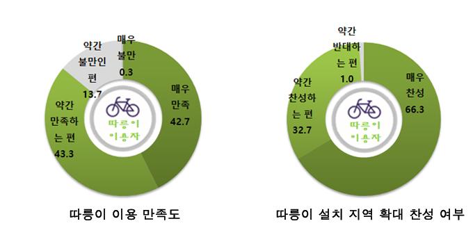 서울시 공공 자전거 따릉이 이용자 86%는 서비스에 만족한다고 답했다.