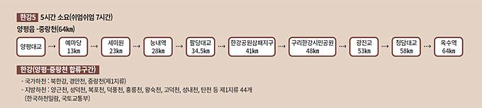 북한강의 봄, 두물머리에서 머리 풀다