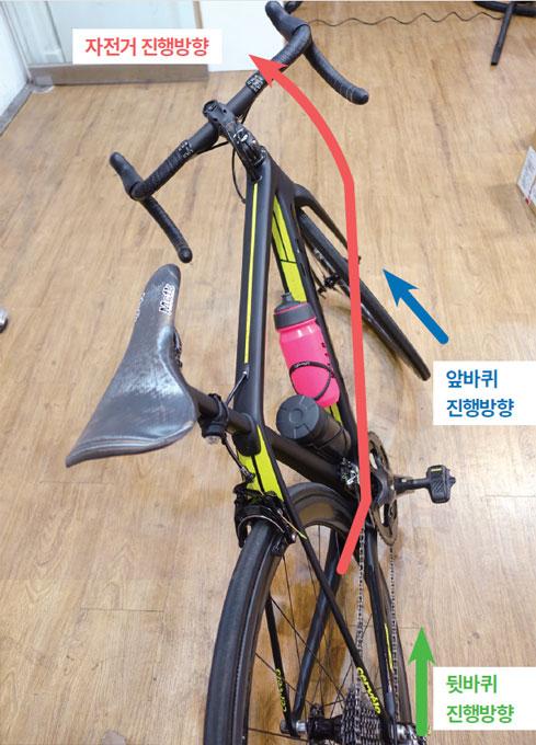 자전거가 진행하는 방향과 앞바퀴가 진행하는 방향은 어느 정도 일치하지만 뒷바퀴가 진행하는 방향은 일치하지 않기 때문에 자전거를 옆으로 기울여 커브를 도는 중에 제동하게 되면 자전거 진행방향과 바퀴의 진행방향이 다른 뒷바퀴는 슬립이 일어나기 쉽다.