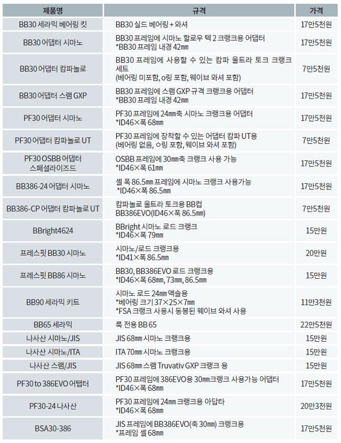 아쉽게도 윤성바이크 홈페이지에는 제품이 하나씩 소개되어 있을 뿐 한눈에 알아보기 어렵게 되어 있어 기자가 별도의 표로 정리했다.